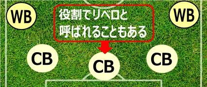 ポジション:WB(ウイングバック)とCB(センターバック)、リベロ
