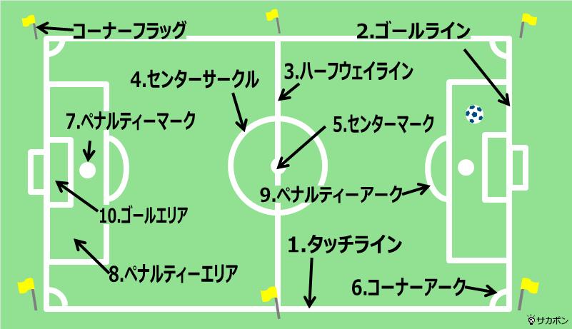 サッカーのフィールドにある各ラインやエリアの名前