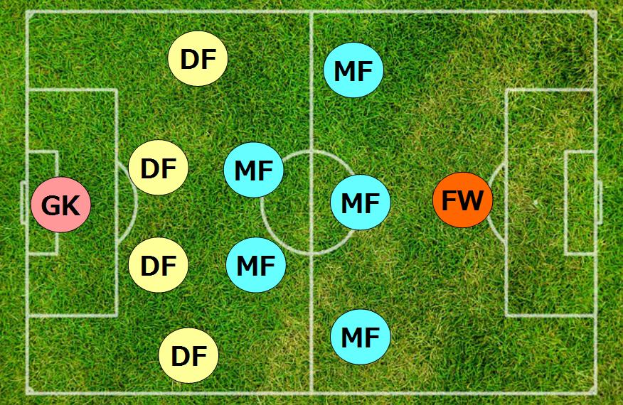 サッカーのポジションを示す図