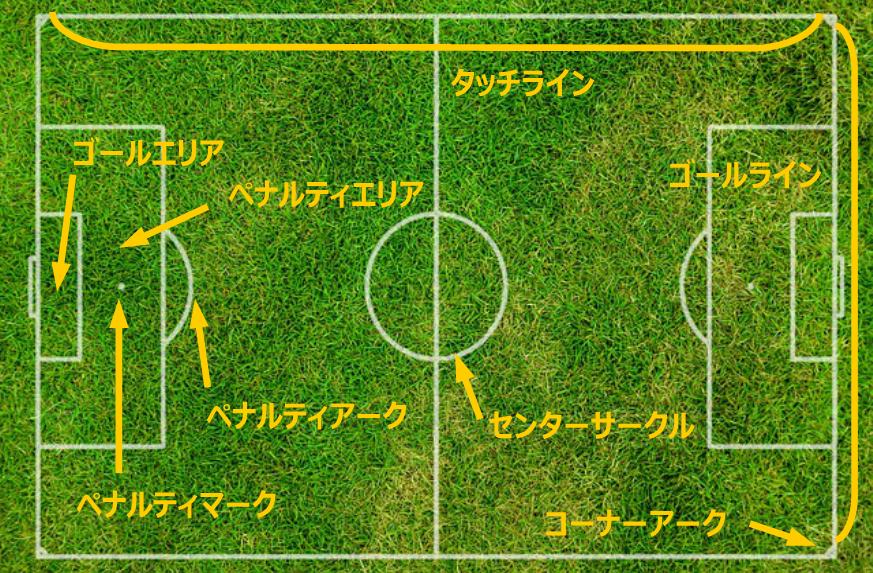 サッカーコート,ピッチ,フィールド