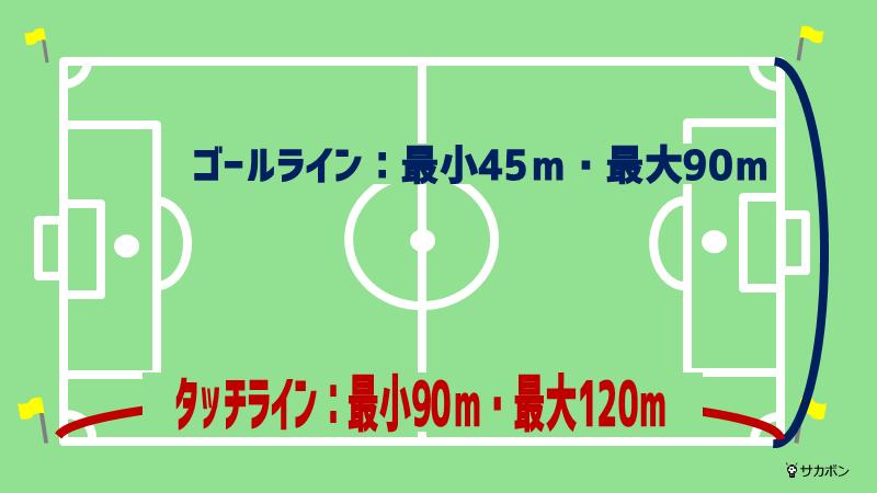 サッカーのフィールドの広さを表した画像