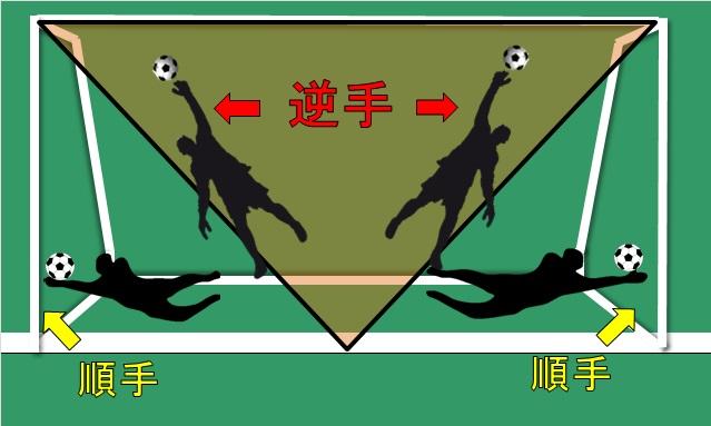 サッカー:gk順手・逆手の範囲