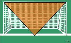 gk:ゴールキーパーの順手と逆手の範囲