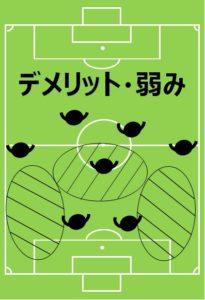 8人制サッカー、小学生、フォーメーション、陣形、2-3-2のデメリット
