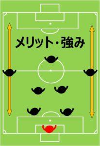 8人制サッカー、小学生、フォーメーション、陣形、2-4-1のメリット