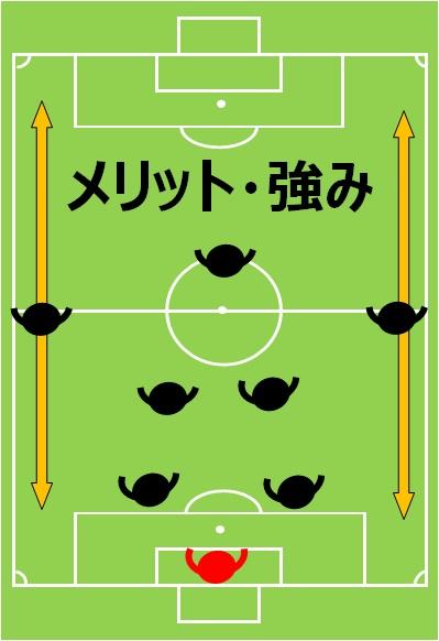 8人制サッカー、小学生、フォーメーション、陣形、2-4-1