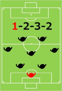 8人制サッカー、小学生、フォーメーション、陣形、2-3-2