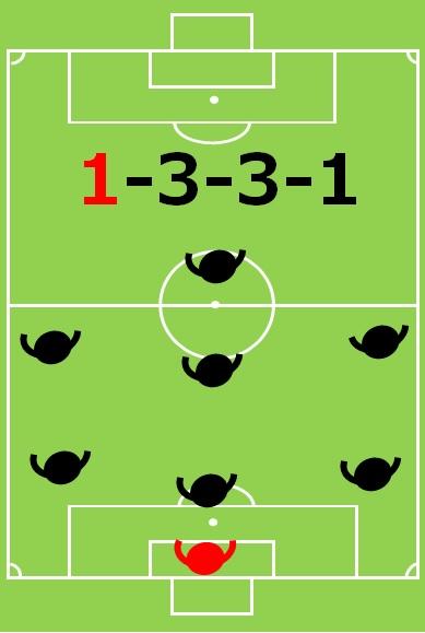 8人制サッカーのフォーメーション:1-3-3-1