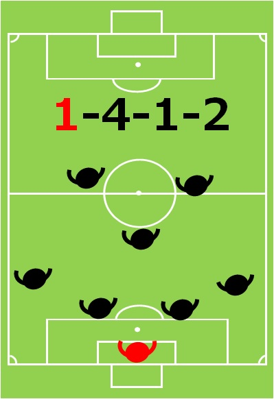 8人制サッカー、小学生、フォーメーション、陣形、4-1-2