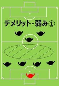 8人制サッカー、小学生、フォーメーション、陣形、4-1-2のデメリットその1