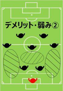 8人制サッカー、小学生、フォーメーション、陣形、4-1-2のデメリットその2