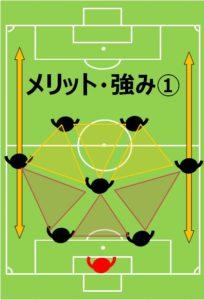 8人制サッカー、小学生、フォーメーション、陣形、4-1-2のメリットその1