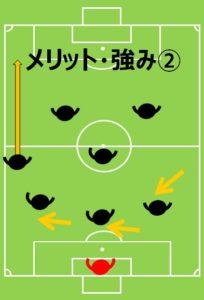 8人制サッカー、小学生、フォーメーション、陣形、4-1-2のメリットその2