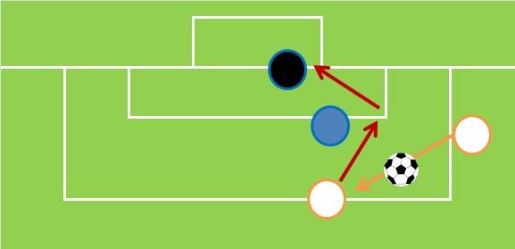 サッカー:右利きでのトラップ場面