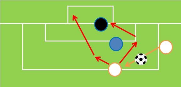 サッカー:両方の足が使える人のトラップ場面
