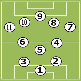 サッカー選手の背番号:意味、人...