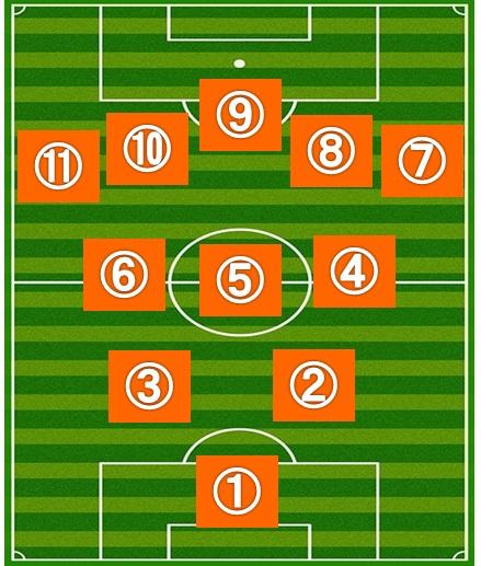 サッカーのVフォーメーションと割り当てられた背番号