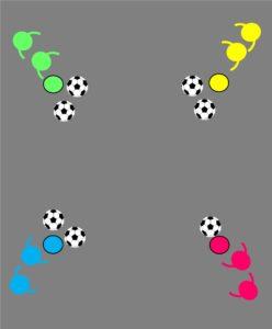 サッカー練習:ボール集めの説明画像:3チームが2個ずつ集めている様子
