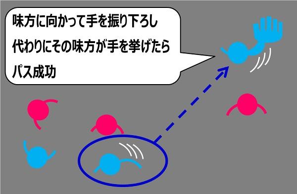 エアサッカーの説明3:味方にパスする方法