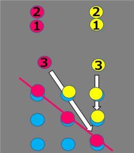 サッカー練習としてのtic tac toeの説明画像3