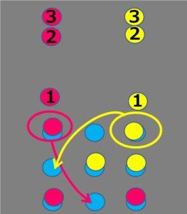 サッカー練習としてのtic tac toeの説明画像4