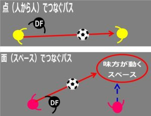 サッカーにおけるパスの種類:「点でつなぐ」「面でつなぐ」