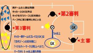 フットサルのPK戦(KFPM)で審判や選手の正しい位置を図で示した画像