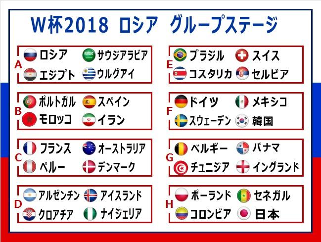 ワールドカップ2018 ロシア大会 グループステージ表