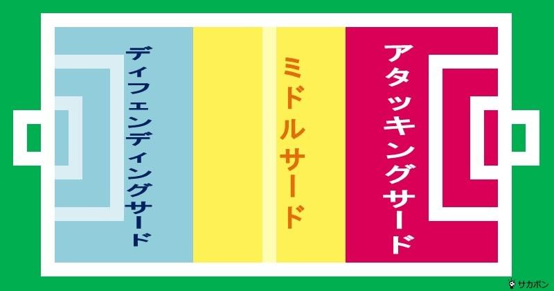 ディフェンディングサード・ミドルサード・アタッキングサードの説明図