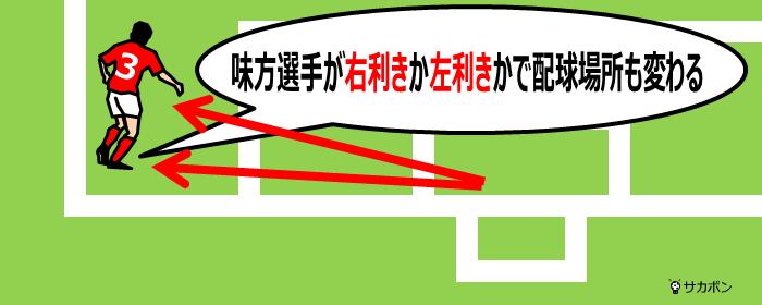 ディストリビューションのゾーン1の例
