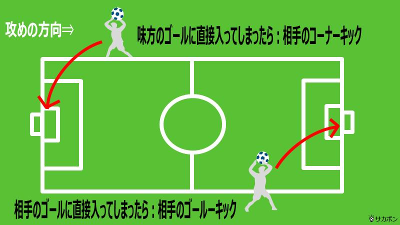 スローインがゴールに入ってしまったときのルールを図解するイラスト