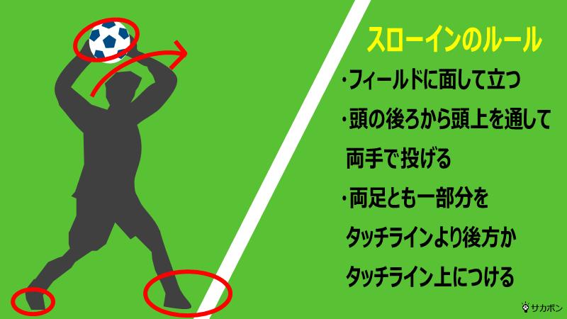 スローインのルールを図解したイラスト