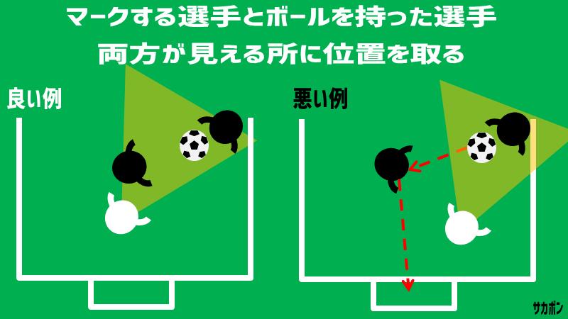 マークの原則:マークする選手とボールを持った選手、両方が見える所に位置を取る