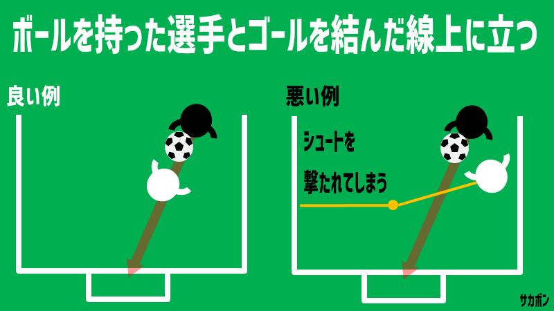 マークの原則:ボールとゴールを結んだ線上に位置取りする